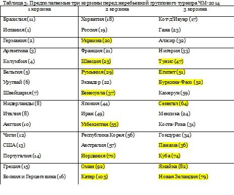 Чм По Футболу 2014 Таблица